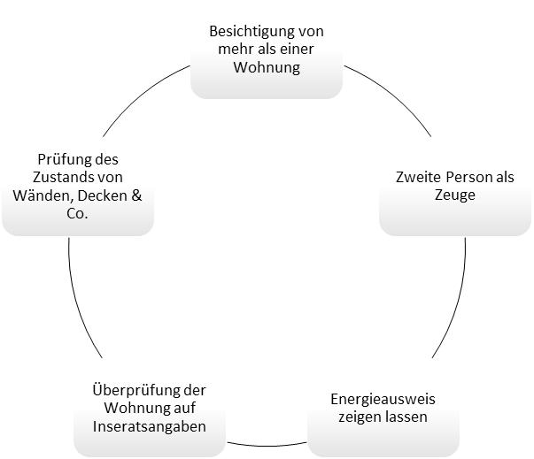 Die 5 wichtigsten Bereiche während der Wohnungsbesichtigung