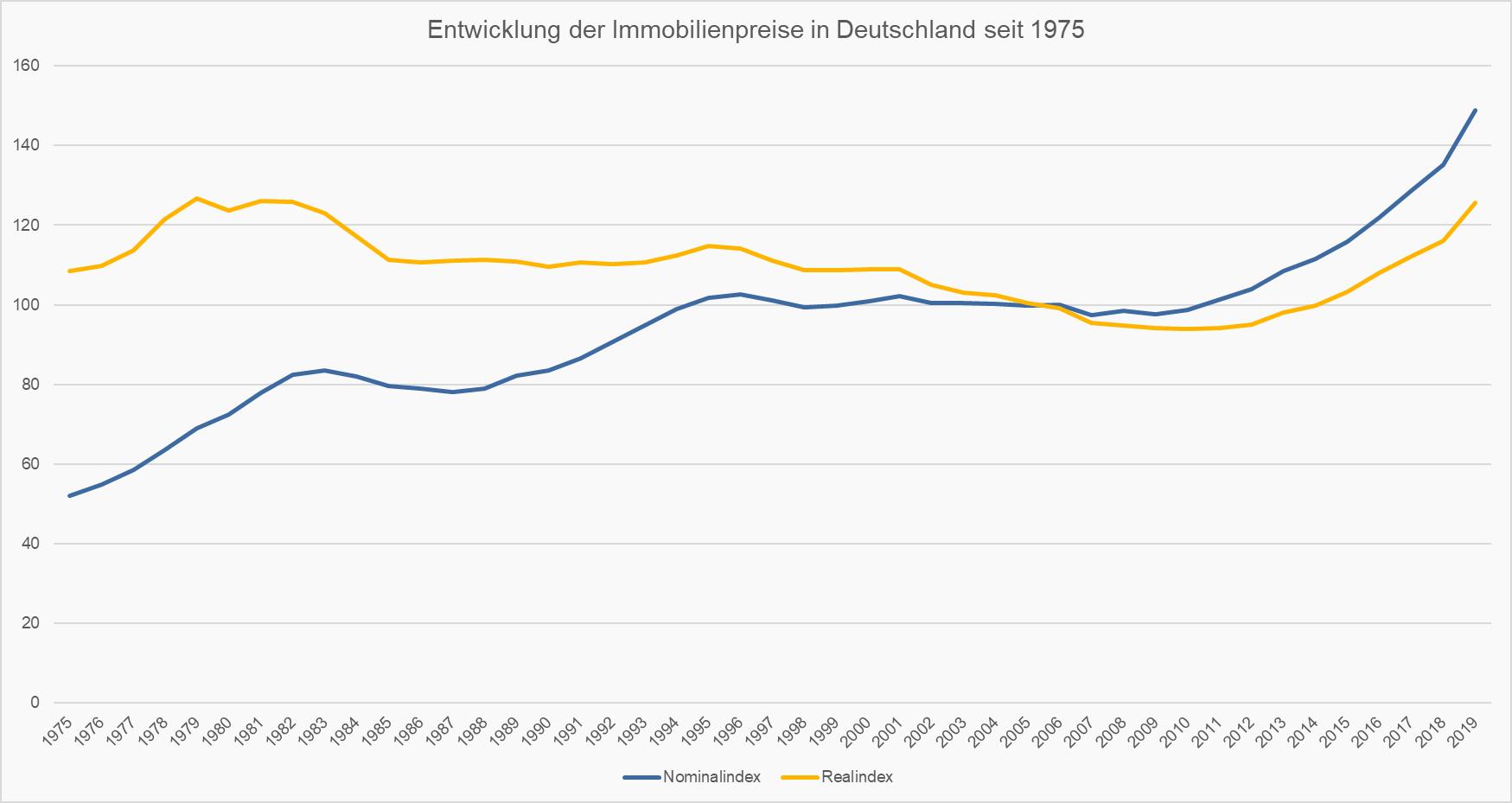 Entwicklung Immobilienpreise seit 1975
