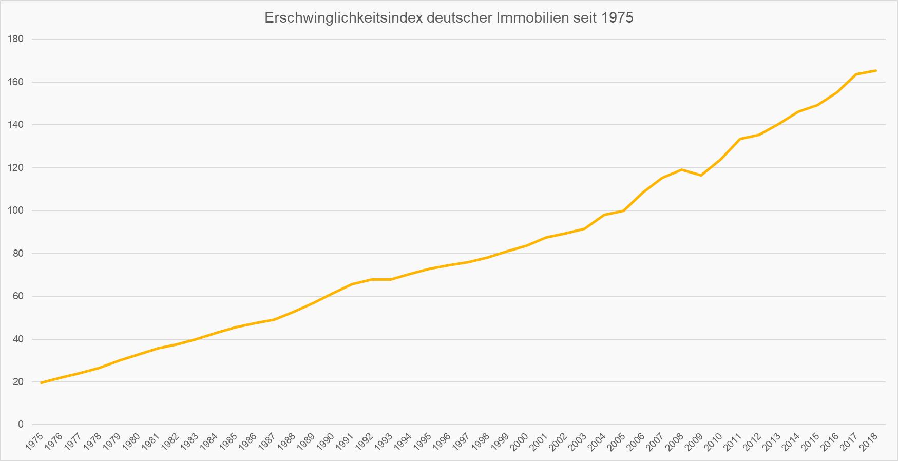 Erschwinglichkeitsindex deutscher Immobilienpreise seit 1975